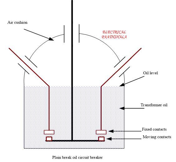 plain break oil circuit breaker