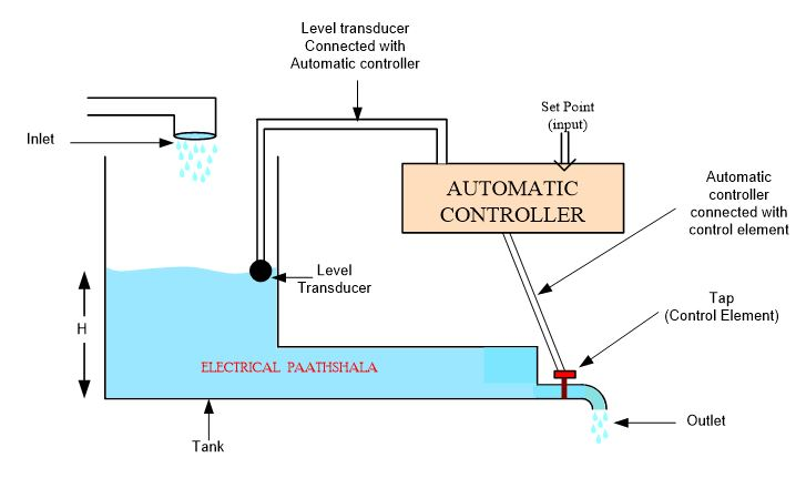 water tank example of a closed loop control system