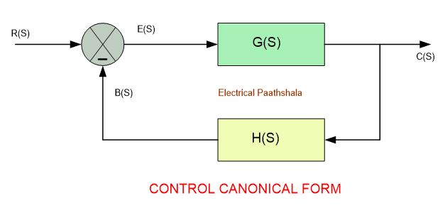 canonical form for closed loop systems