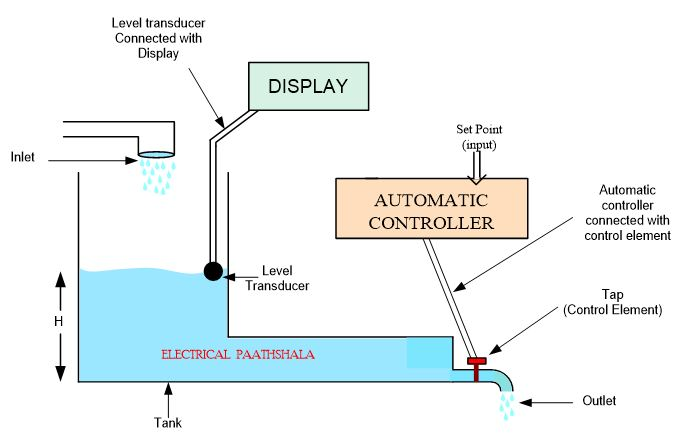 water level controller as open loop control system