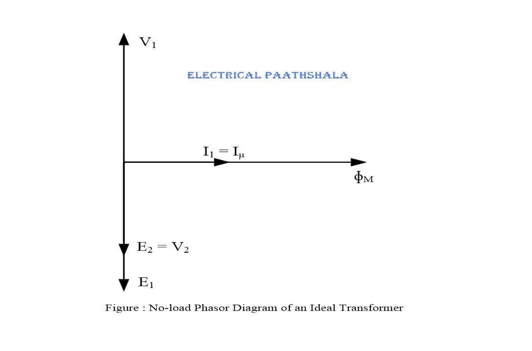 Phasor diagram of an ideal transformer