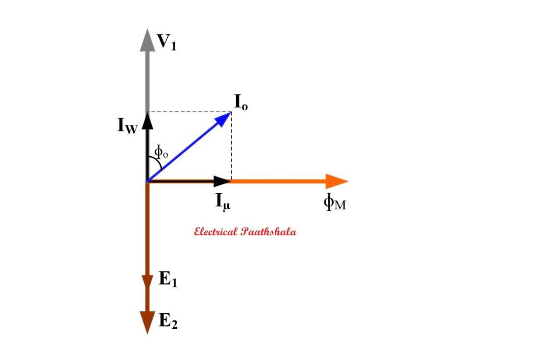 Phasor diagram of no load transformer