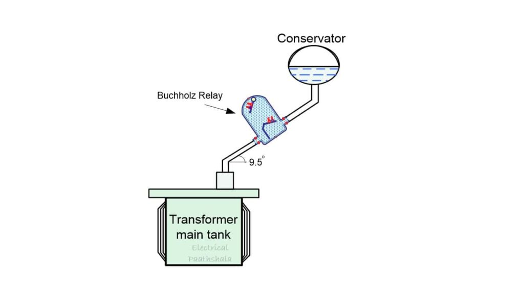 Connection of buchholz relay with transformer tank and conservator