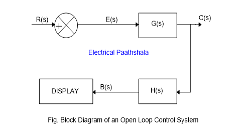 Block Diagram of an Open Loop Control System