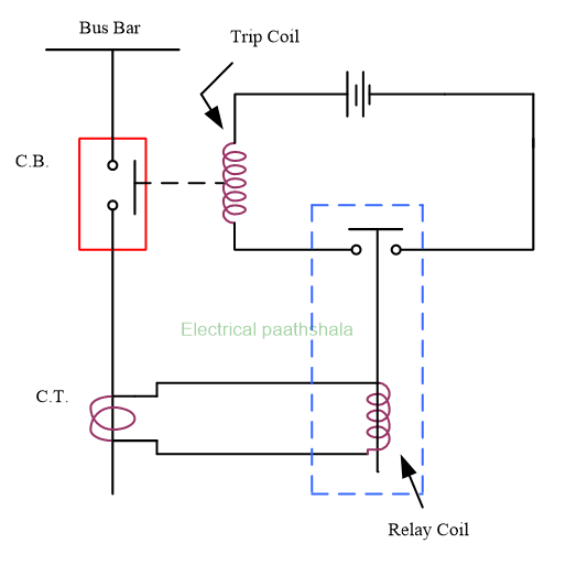 operation of relay and circuit breaker