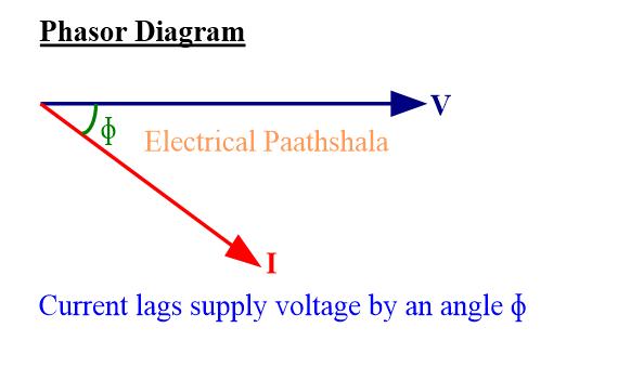 Phasor diagram of R+L load