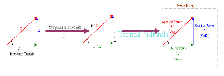 Power triangle from impedance triangle