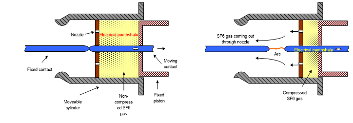 Single pressure puffer type SF6 circuit breaker